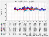 hddtemp_smartctl-year
